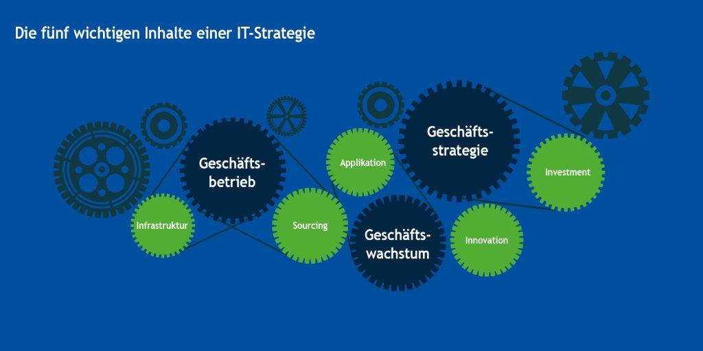 fuenf_inhalte_it-strategie